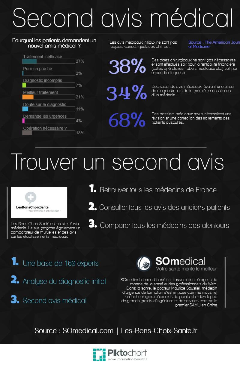 Infographie avis médecins